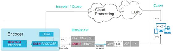 Hybrid-Broadcast-Broadband-Workflow