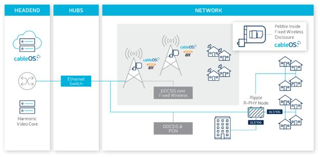 A fixed wireless solution to bring high-speed broadband to every community, and that can integrate with any existing HFC networks and PON