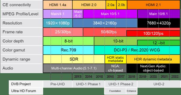 UHD-roadmap