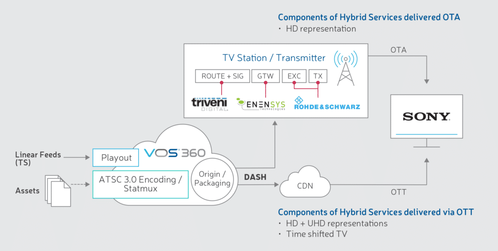 ATSC 3.0 Hybrid Workflows Blog Diagram