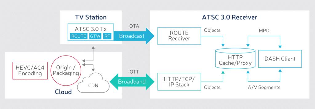 ATSC 3.0 DASH service in the cloud